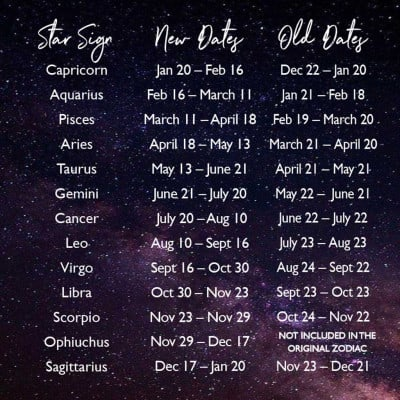 How the star signs have changed